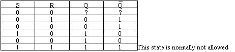 truth table for S-R Flip-flop circuit