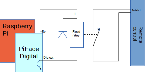 simple home automation using the raspberry pi electronics home automation circuit diagram raspberry pi piface digital to remote control