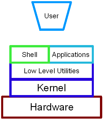 types of linux operating system